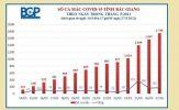 Tâm dịch Bắc Giang tăng 182 ca dương tính SARS-CoV-2 trong 24 giờ