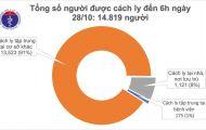 Sáng 28/10, không ca mắc mới COVID-19, gần 15.000 người đang cách ly chống dịch